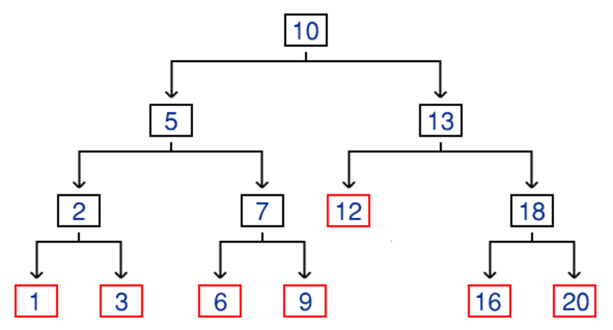 An example of a binary search tree that is storing a collection of integers. Leaf nodes are coloured red to illustrate where the tree ends.