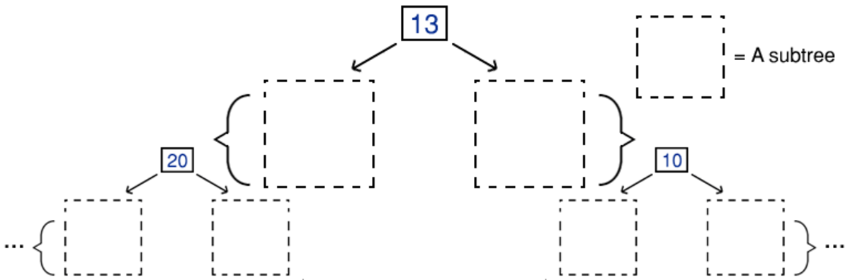 An image demonstrating how a tree can be viewed as a series of individual nodes that have further smaller trees (subtrees) following on from them.