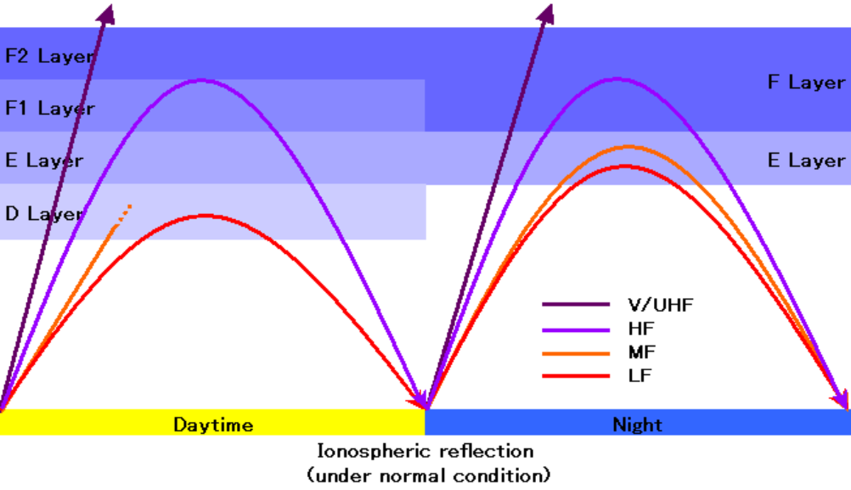 Ionospheric Reflection