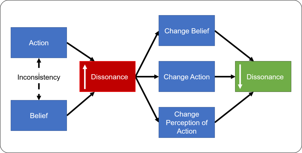 How Cognitive Dissonance Changes Us