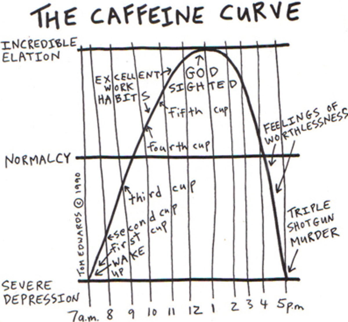 One person's interpretation of the wonderful high and brutal crash delivered by caffeine