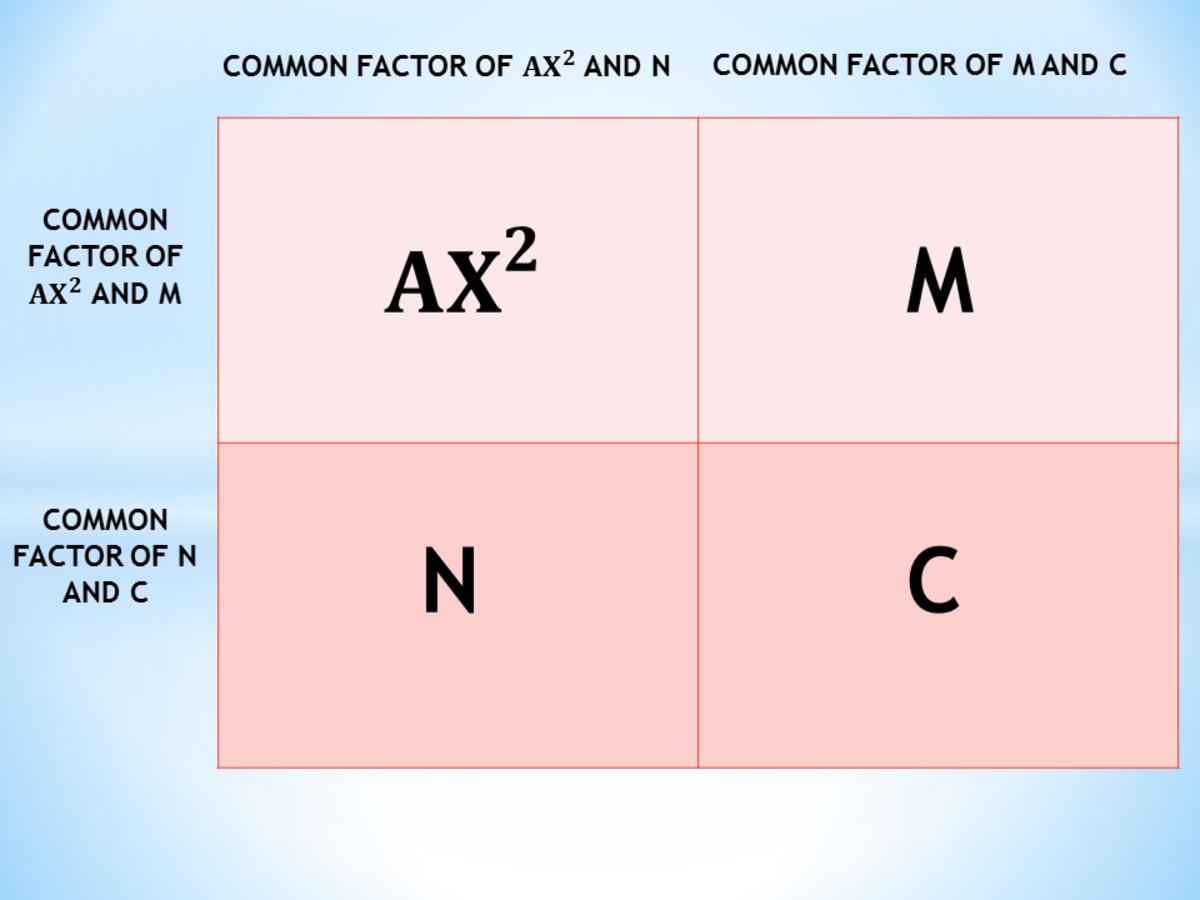 2 x 2 Grid in AC Test