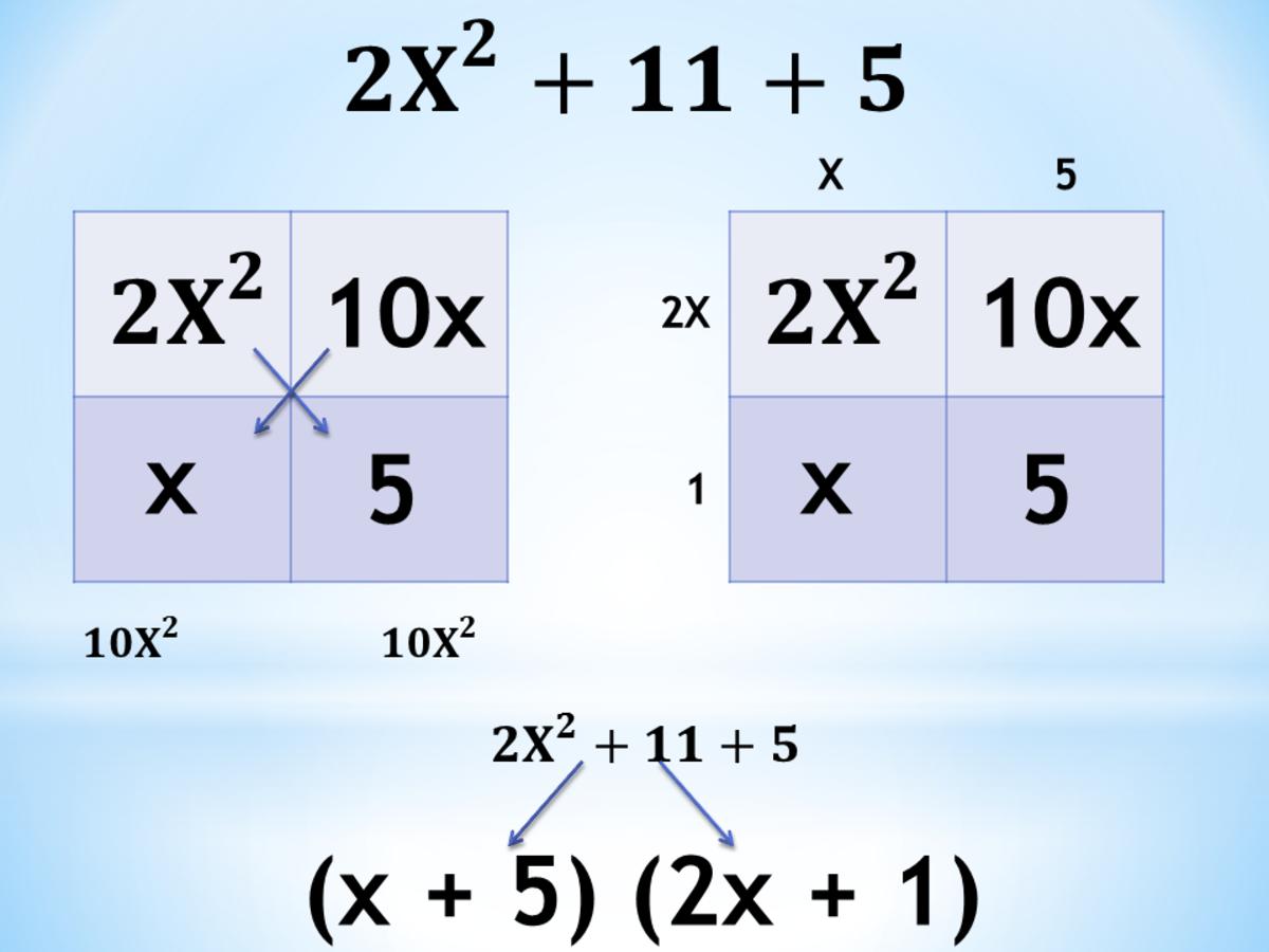 Factoring Quadratic Trinomials Using AC Method