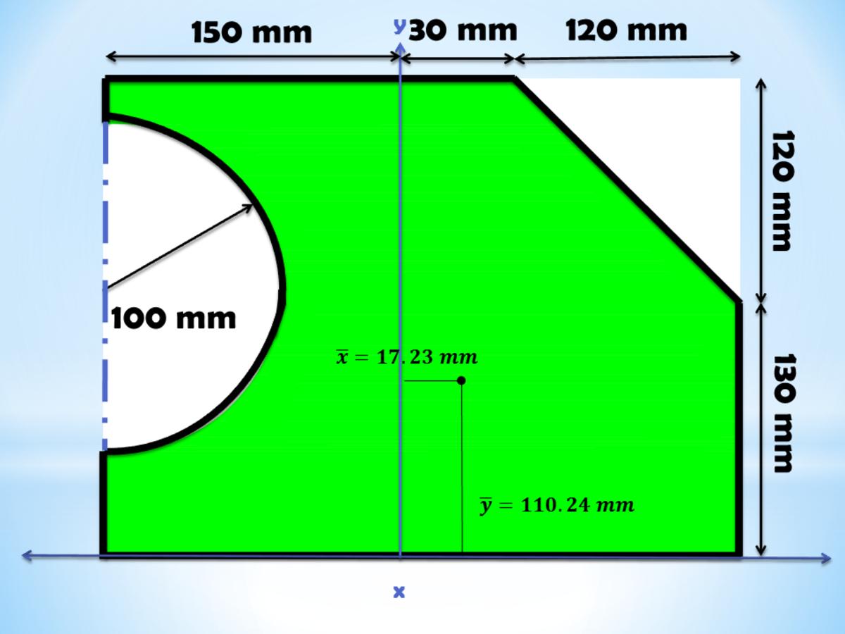 Final Answer to Irregular Shape