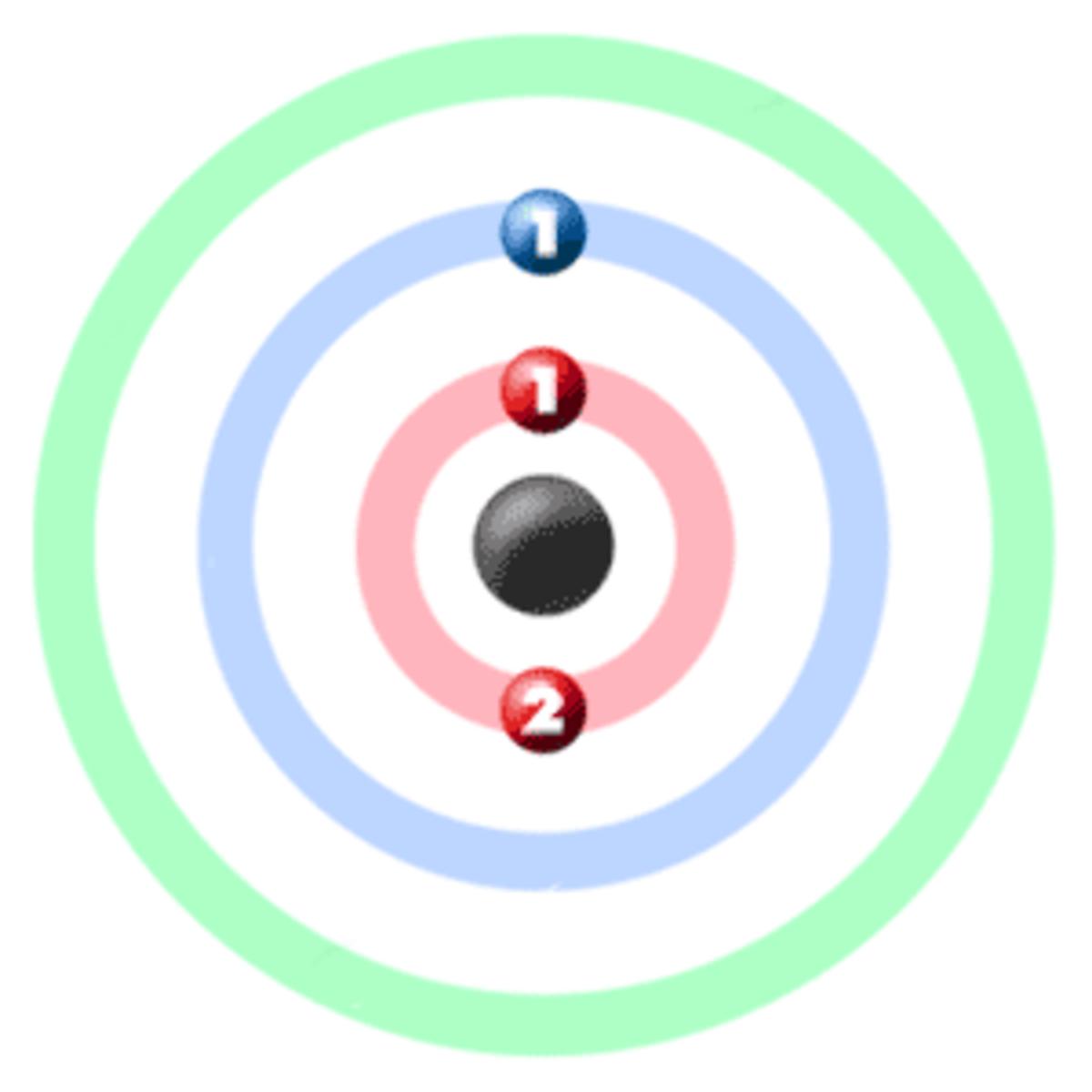 Atomic Structure of Lithium