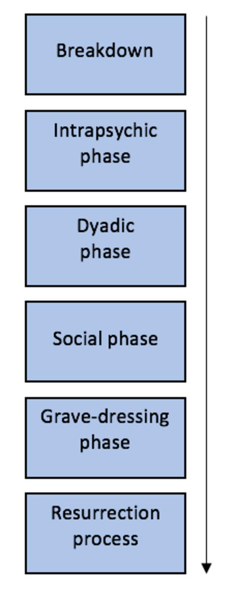 Duck's Model of Relationship Breakdown