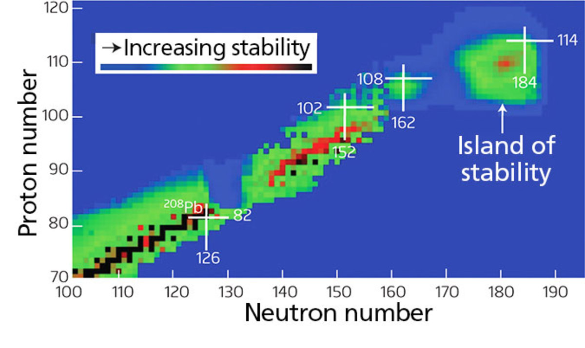 The island of stability, graphed out.