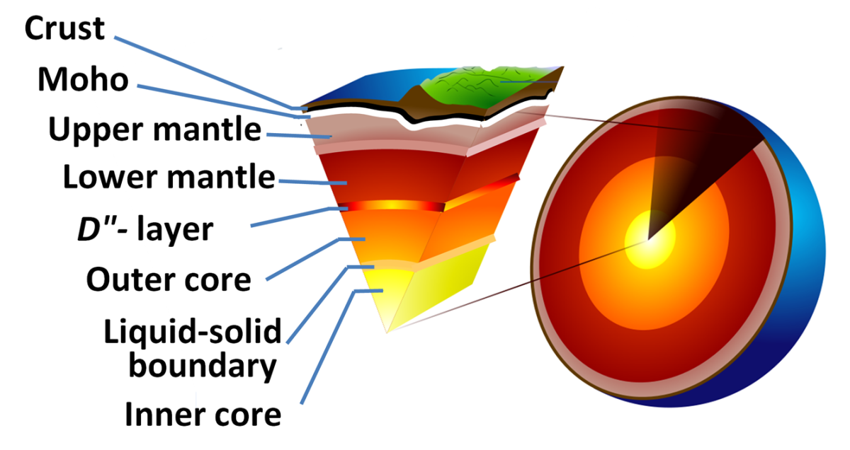 A cutaway diagram of the inner composition of the Earth
