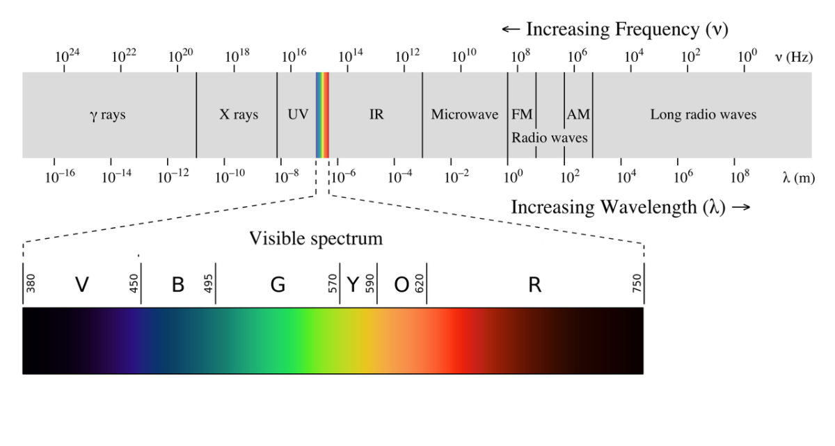 The electromagnetic spectrum (IR is infrared radiation.)