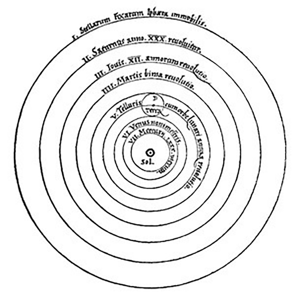 Copernicus' great book Revolutions contains a diagram that overturns all previous conceptions of the Universe. The central position is occupied not by the Earth, but by the Sun (Sol).