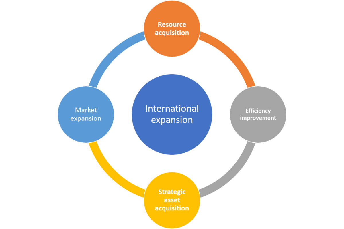 advantages-and-disadvantages-of-a-firms-international-expansion