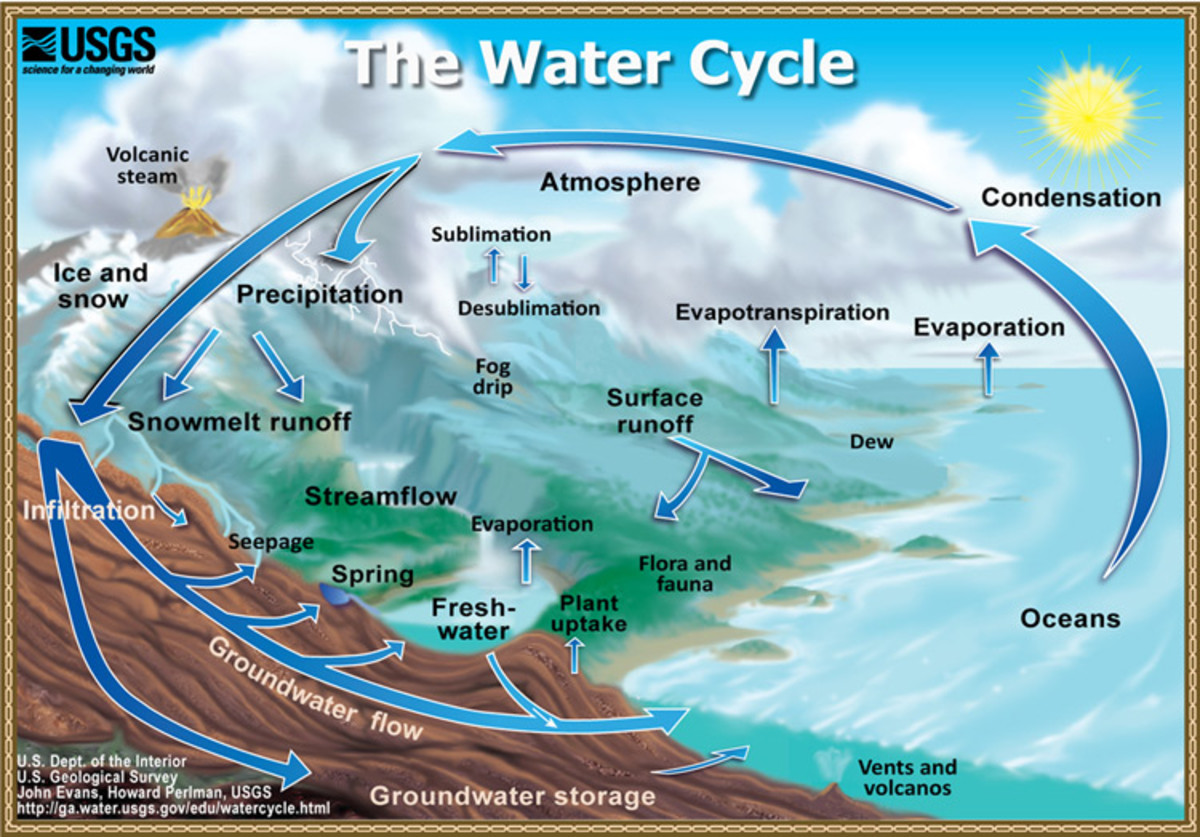 Aquifer Recharge vs Human Intervention