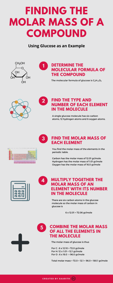 Infographic on finding the molar mass of a compound. Released under CC-BY-SA 4.0
