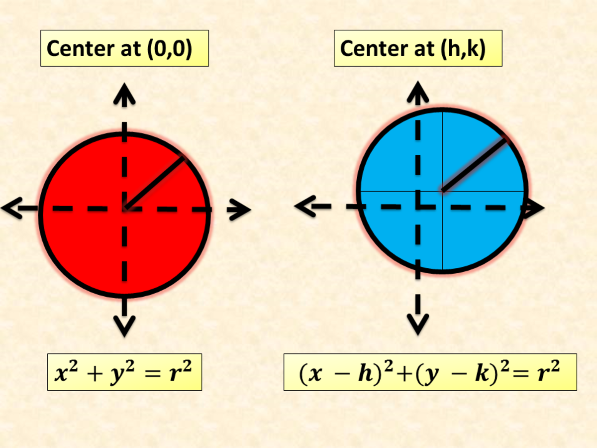 Standard Equations and Graphs of Circle