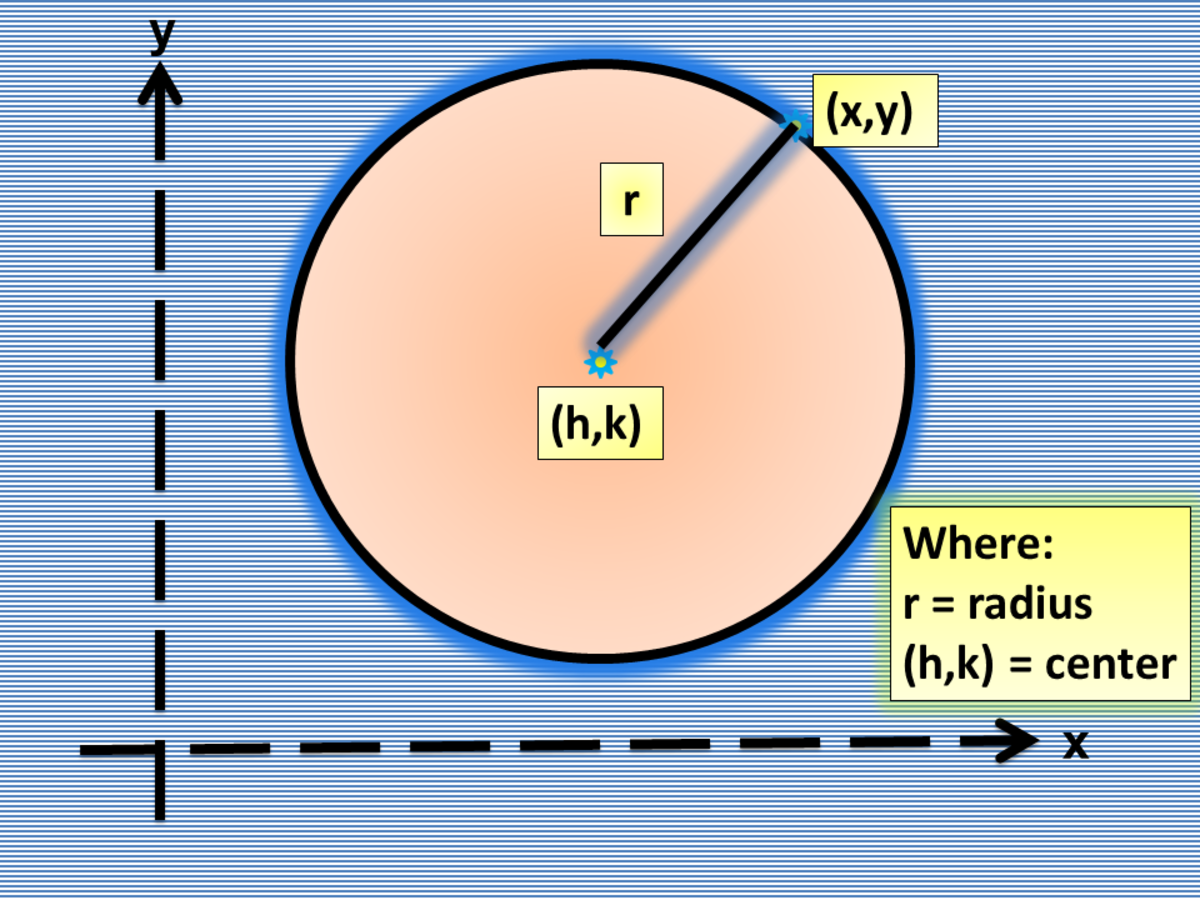 Graphing a Circle Given the Equation