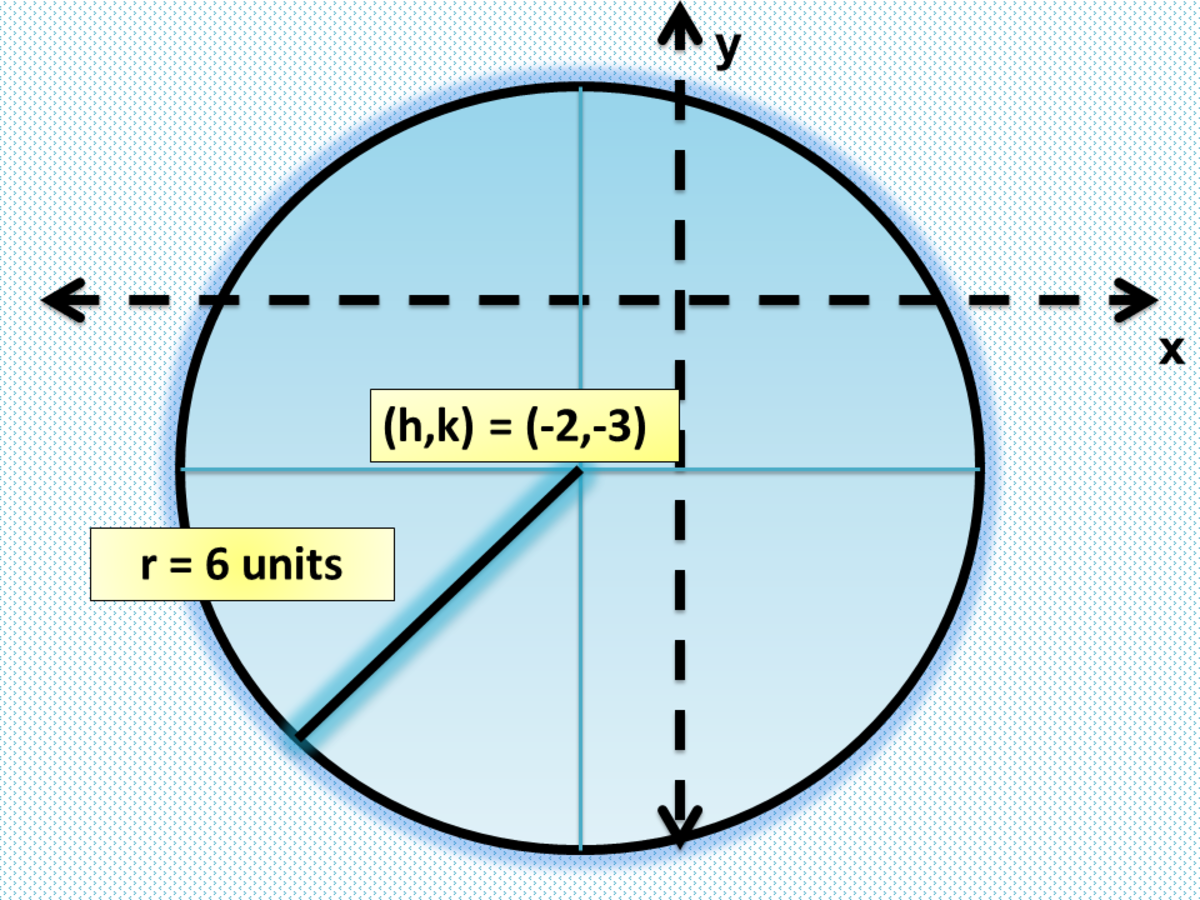 Graphing a Circle Given the General Form