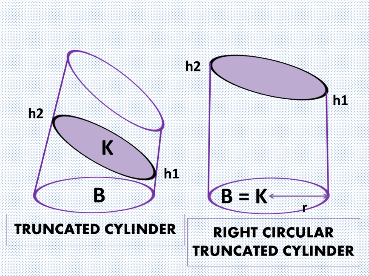 Truncated Cylinders