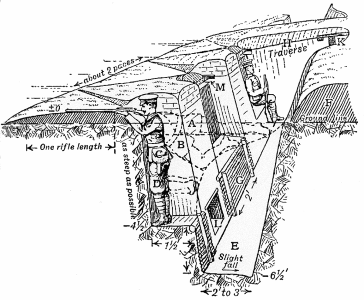 A typical trench used during world war one, of course this diagram does not really show the difficulties soldiers faced every day.