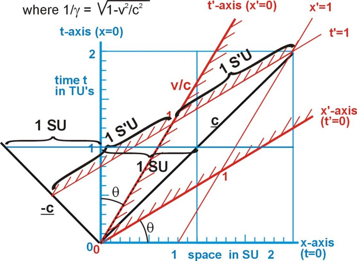 Fig. 5  The speed of light is the same in both systems