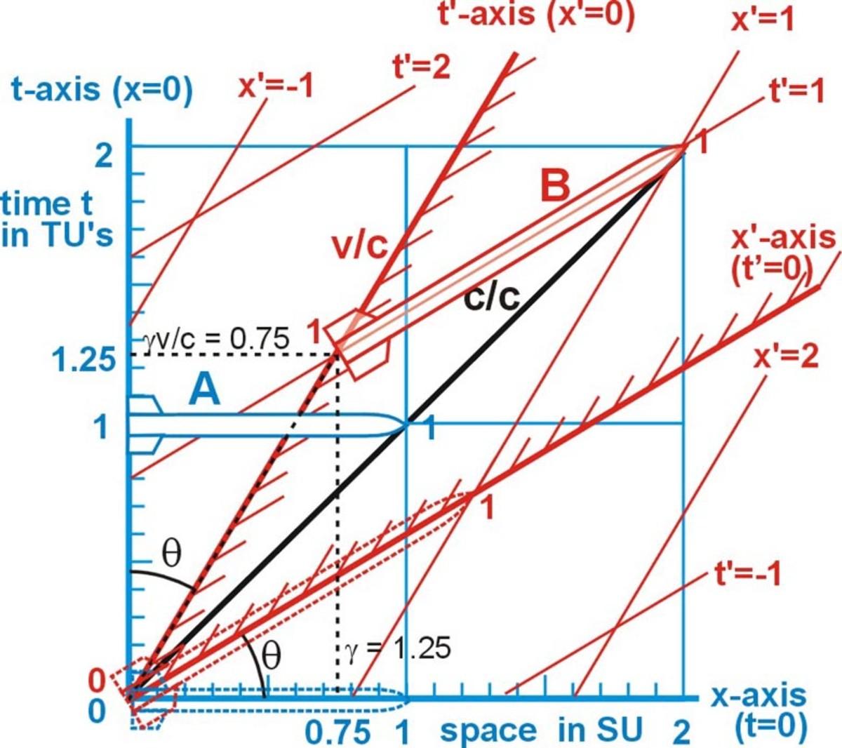 Fig. 4  The x,t Minkowski diagram