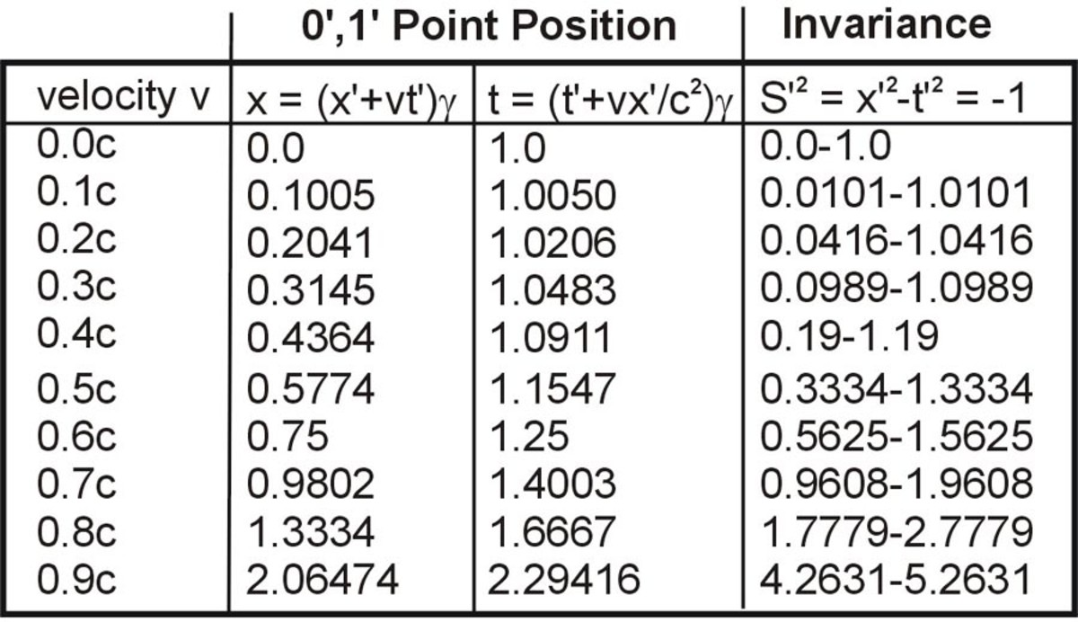 Table 1 The positions of points in the first quadrant for point P (0,1) in the hyperbola t = (x2+1)½