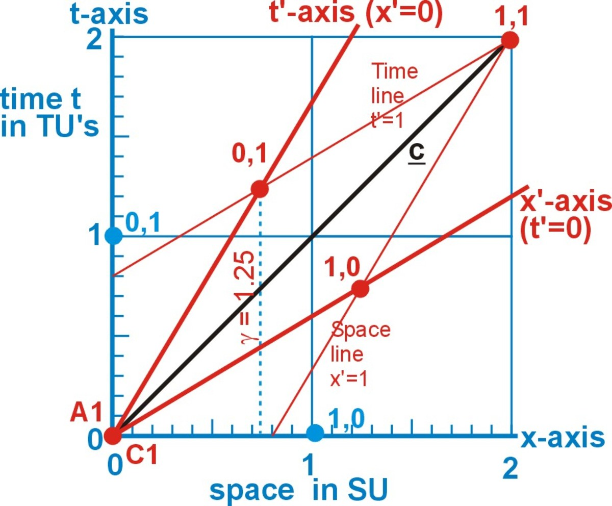 Fig 3  Plotting points of the object's coordinates on the observer's space-time diagram produces a two frame diagram called the x,t Minkowski diagram.***