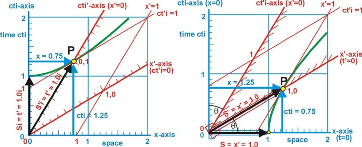 Fig. 8  The invariant time interval .........          Fig. 8a  The invariant space interval