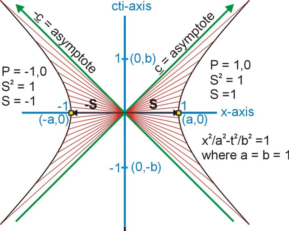 Fig. 7  The Space Hyperbola of invariance