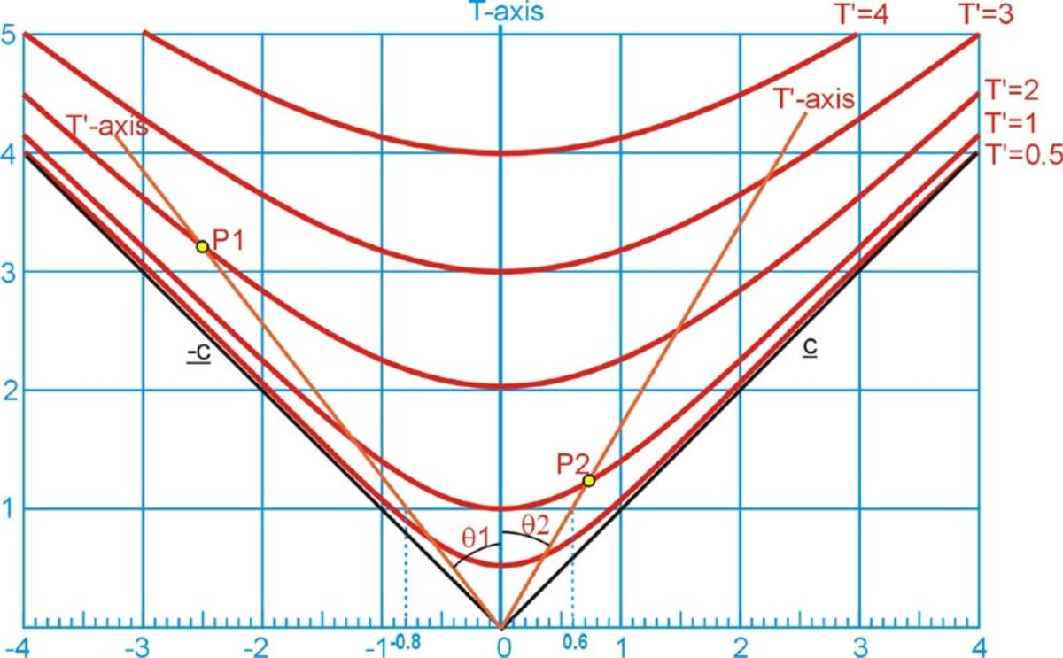 Fig. 7a  SomeTime Hyperbolas of invariance for different vales of T'