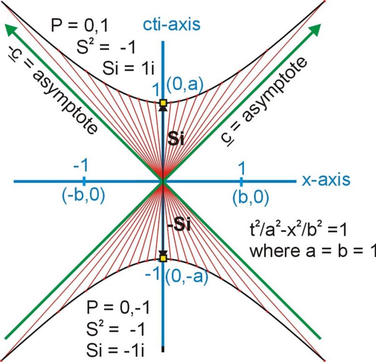 Fig. 6   The Time Hyperbola of Invariance