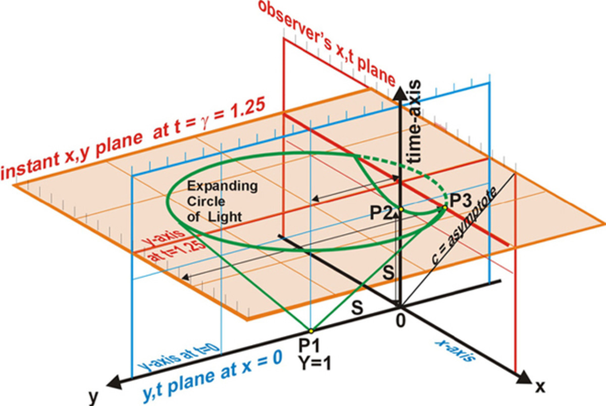 Fig. 9  The intersection of the cone of light with the observer's x,t plane