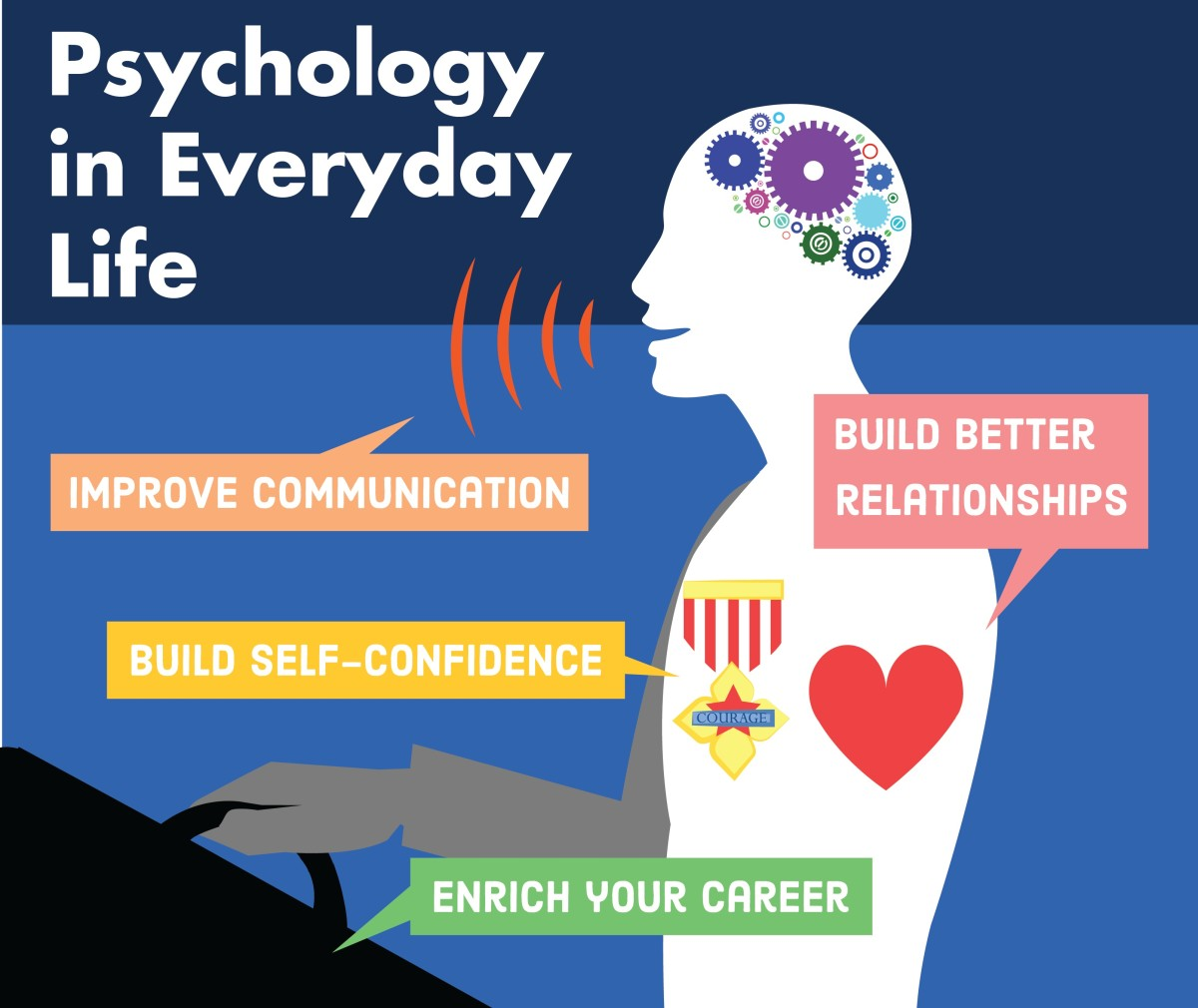 what are the uses of psychology to people at work essay Cognitive psychology looks at how people think, use language, remember and forget, and solve problems psychologists are people who work in the field of psychology a psychologist may work in either basic research or applied research.