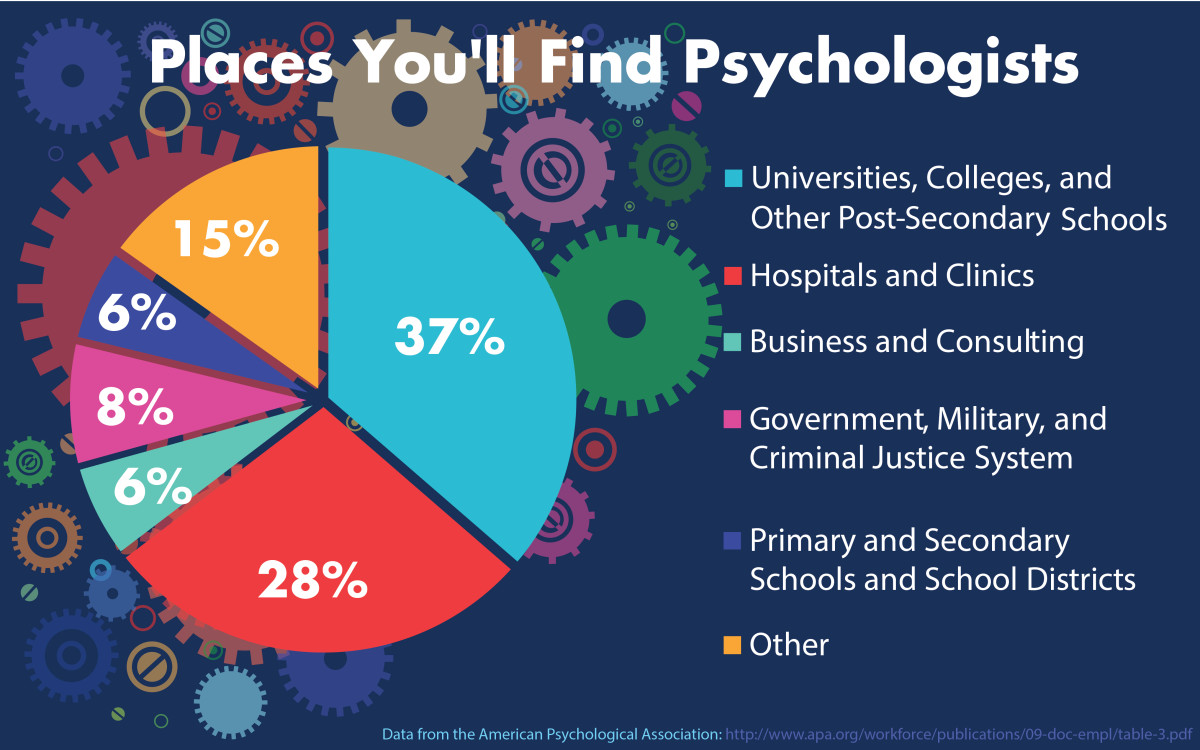 Places you'll find psychologists—the most common professions for a graduating PhD psychology student.