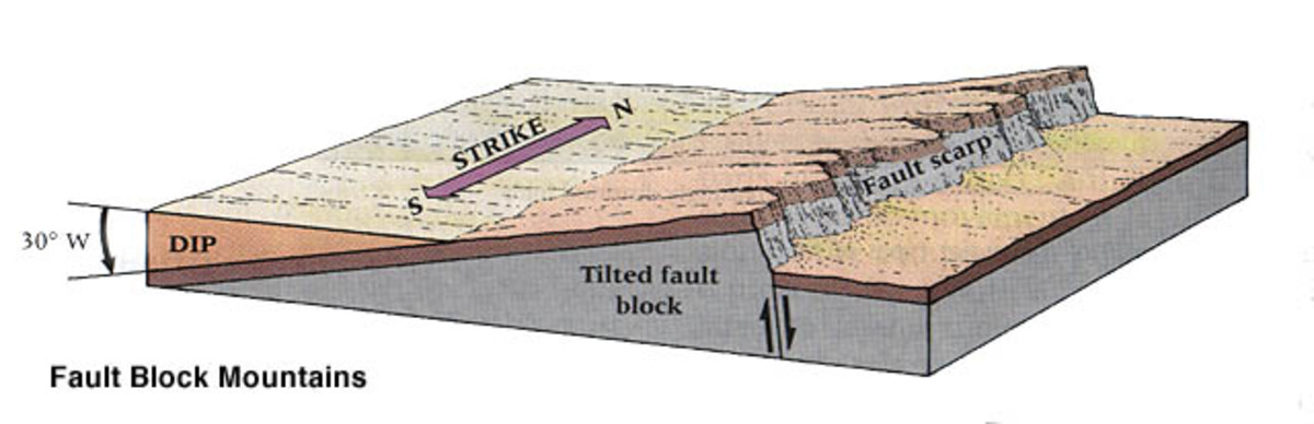 this figure clearly shows why Fault block mountains are steeper on one side and slope on the other