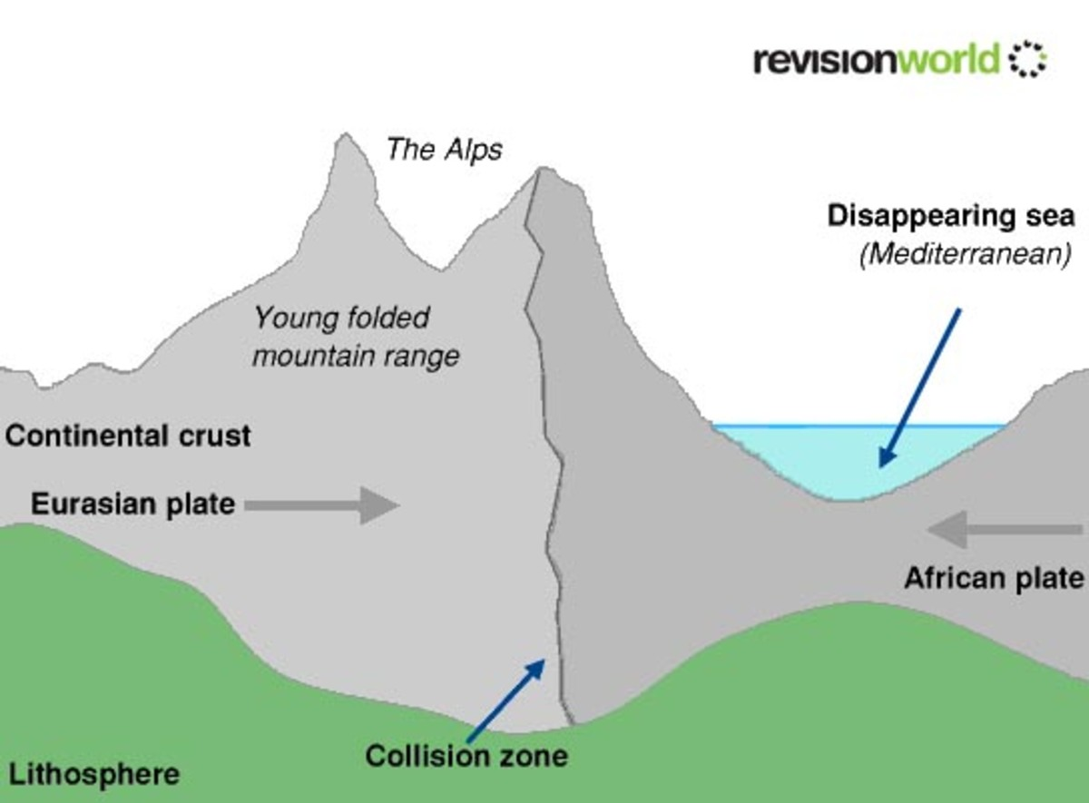 Types And How Mountains Are Formed For Kids Owlcation