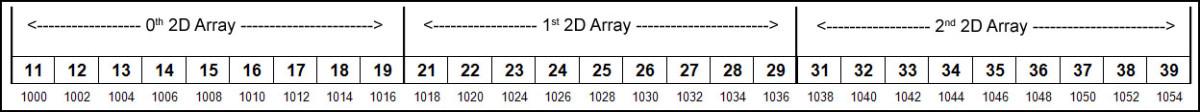 3D array memory map.