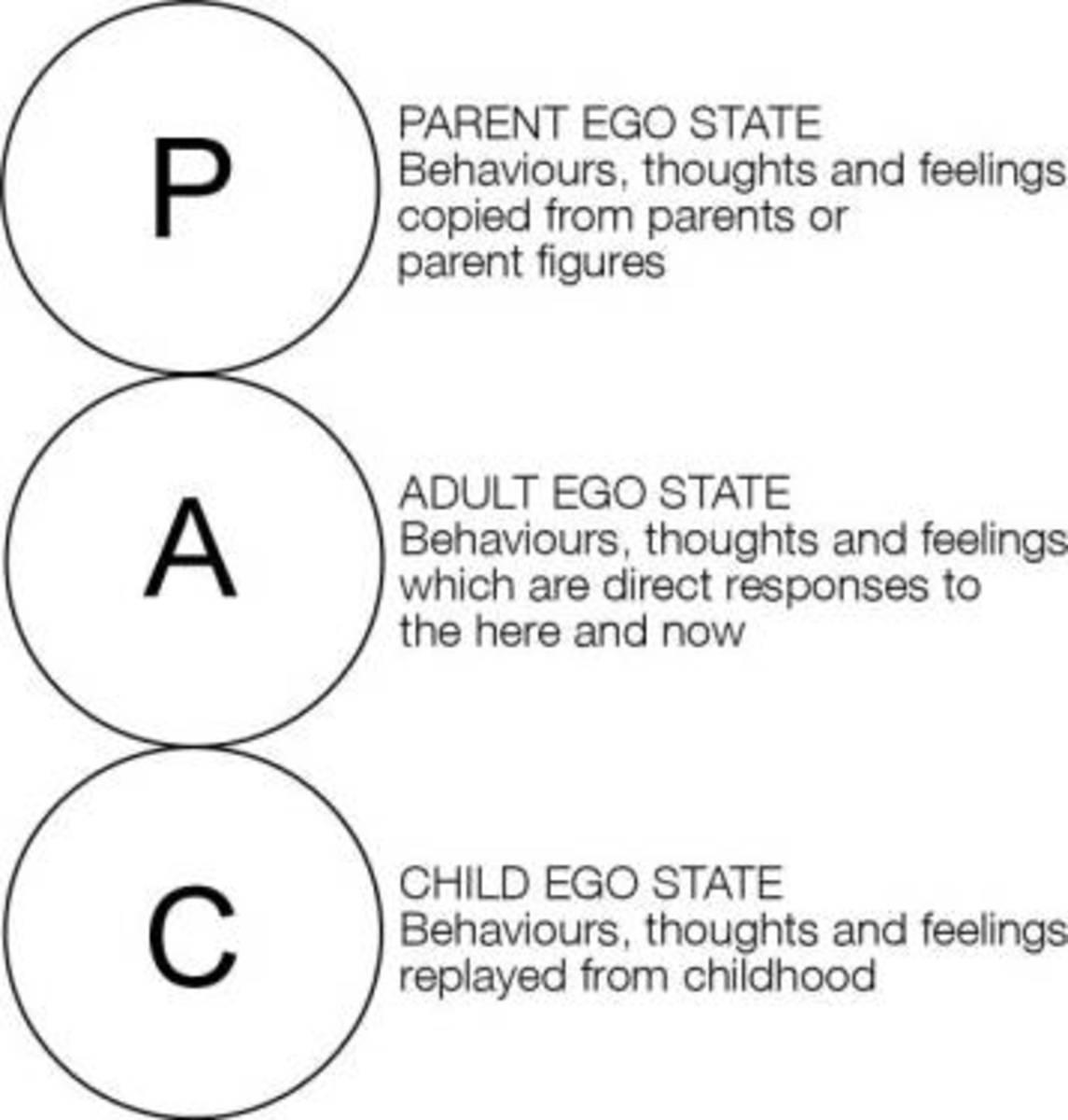 The ego states.