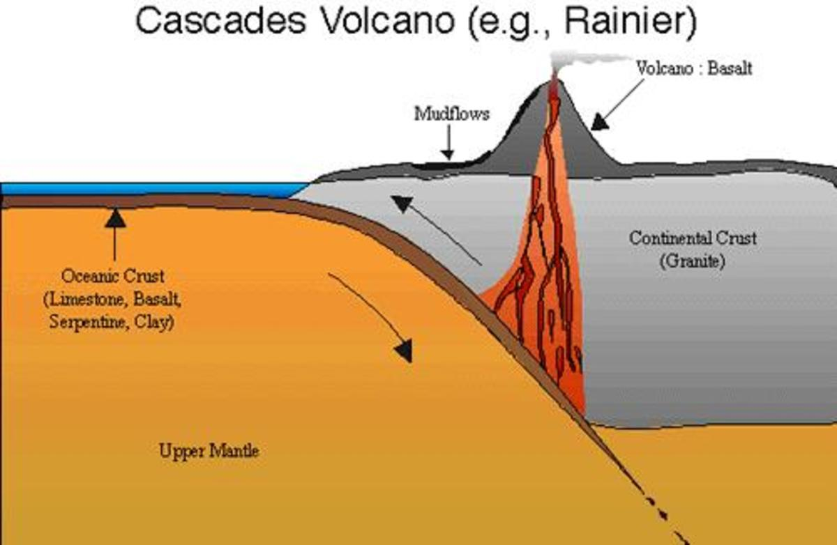 Volcanoes & Mountain Formation - The Dynamic Earth |Volcanic Mountains Formation