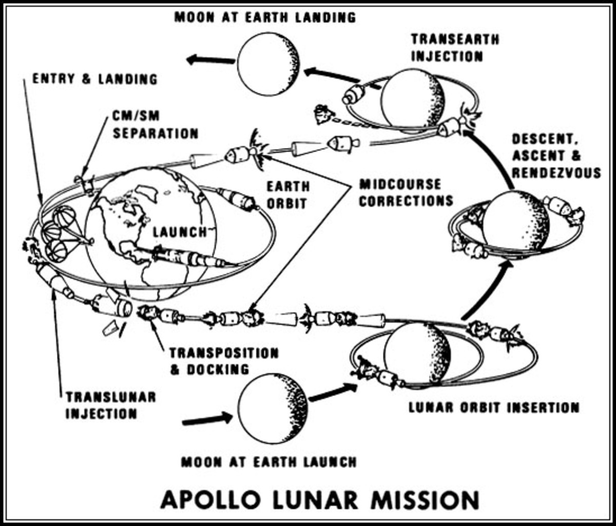Profile of a lunar mission, a far more complex undertaking than the Mercury flights. Image courtesy of NASA.