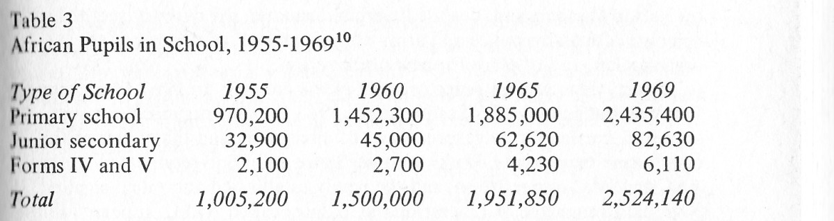 The increase of students in African school from 1955- 1969 (SRRSA, 1976)
