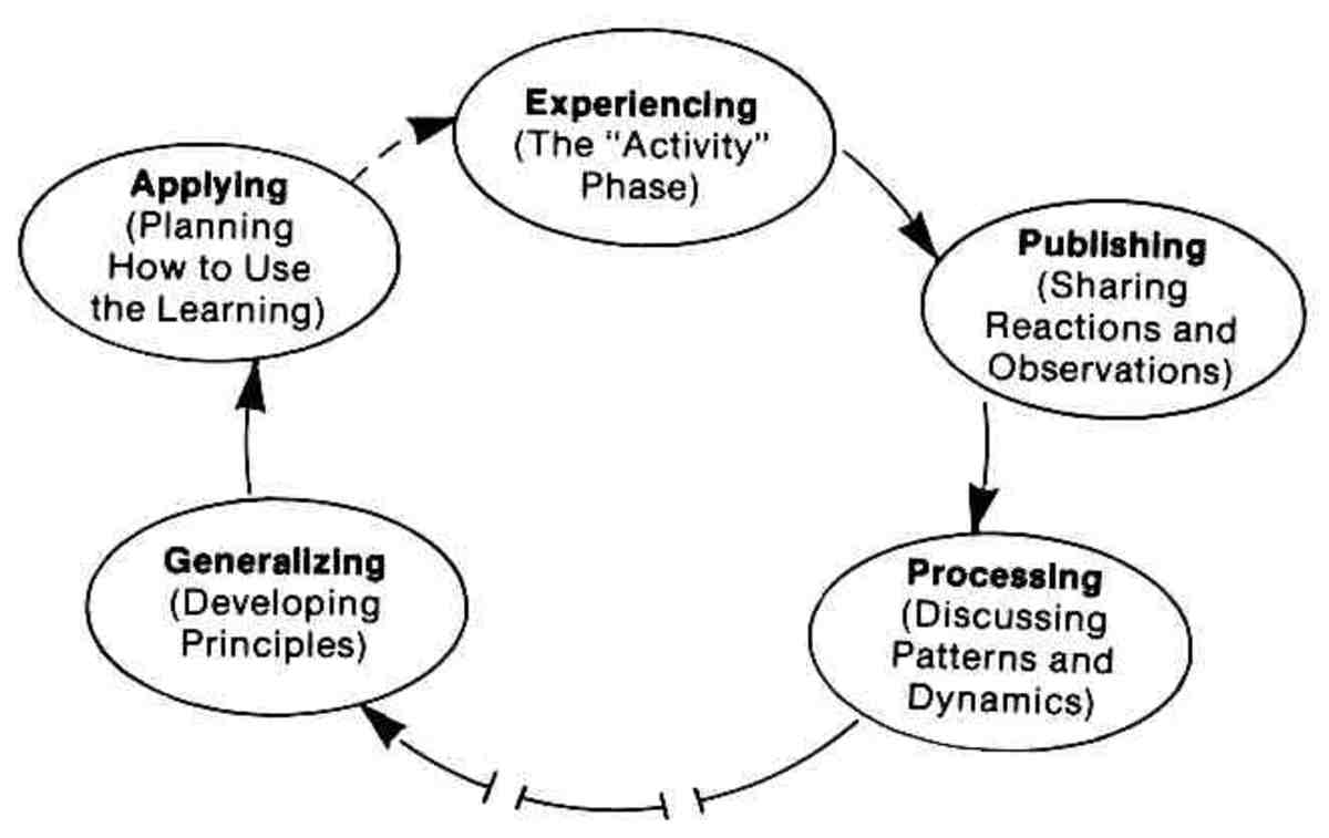 The Pfeiffer and Jones model of the Experiential Learning Cycle.
