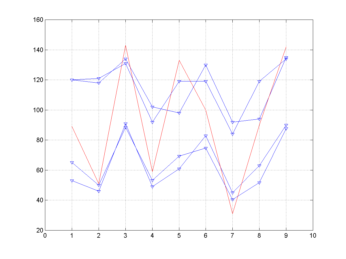 Fig. 4. The regression model for a student success - case study of the multivariate regression.