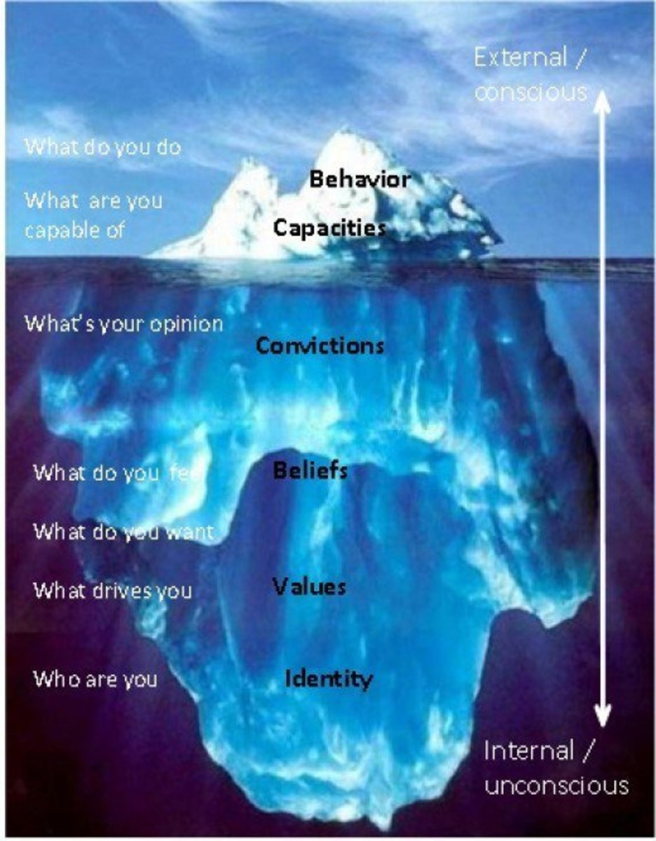 Iceberg demonstrating implicit and explicit bias.