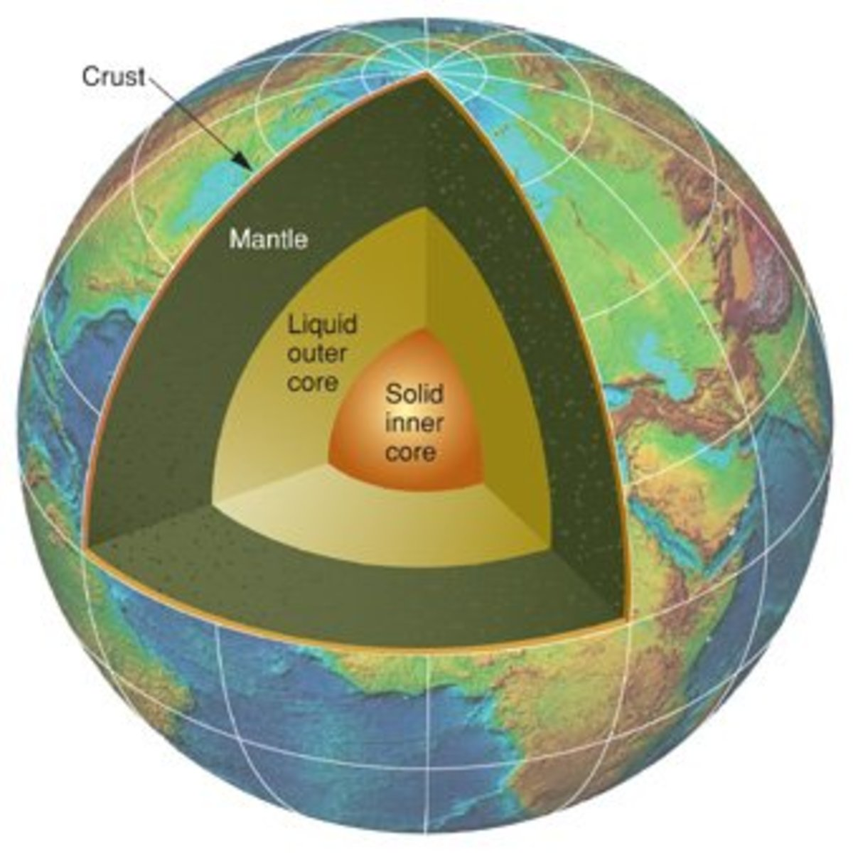 The three layers of Earth are the core, mantle, and crust.