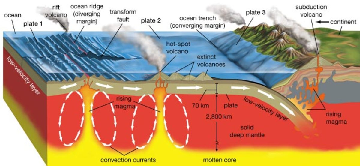 Volcano: Magma can be seen forming when the plate in the bottom right of the diagram is submerged