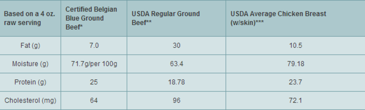 Super Cow Nutritional Facts
