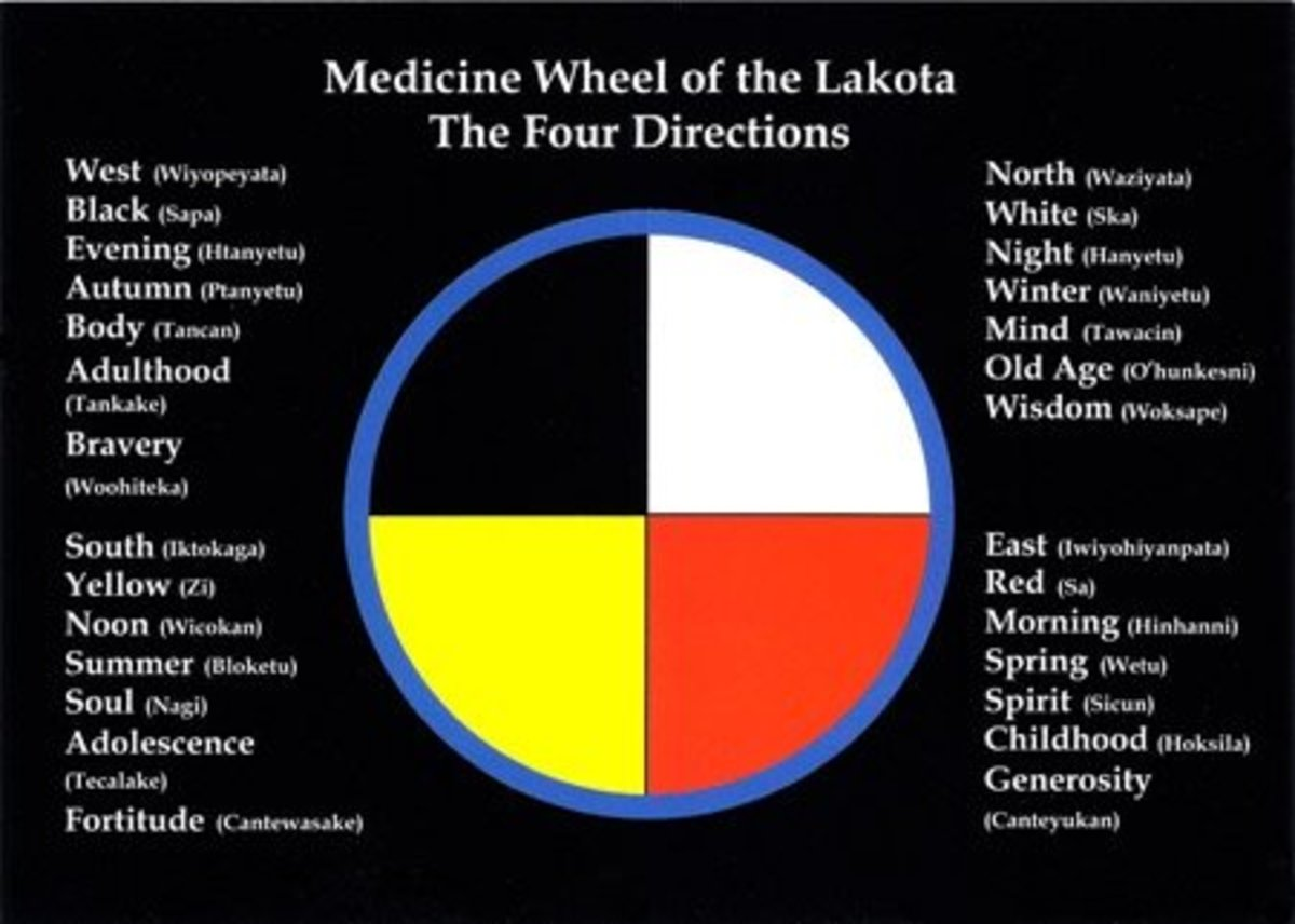 The sacred colors depicting direction, as I was taught.
