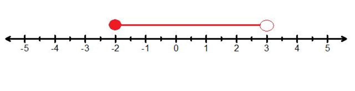 -2 ≤ X < 3