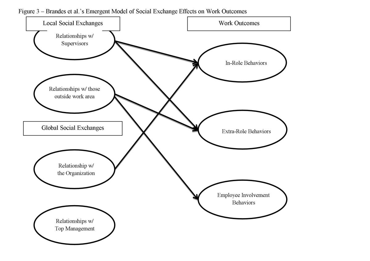 integrating-social-capital-and-social-exchange-theory