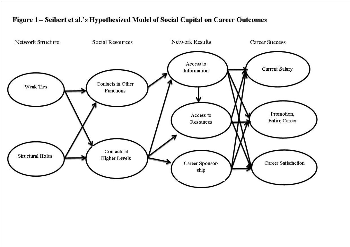 Integrating Social Capital Theory And Social Exchange Theory border=
